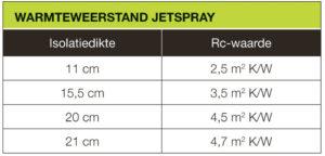 Warmteweerstand JetSpray Isoprofs
